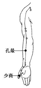图7-3-2